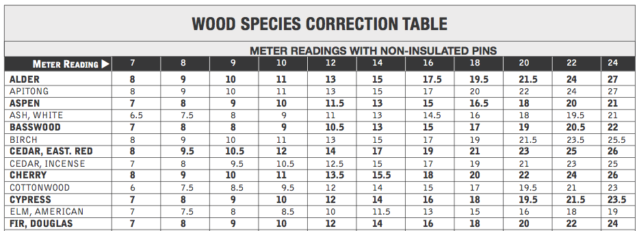 The wood species correction table is useful for making sure your MC measurements are correct.
