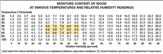 Moisture Content of Wood EMC Chart